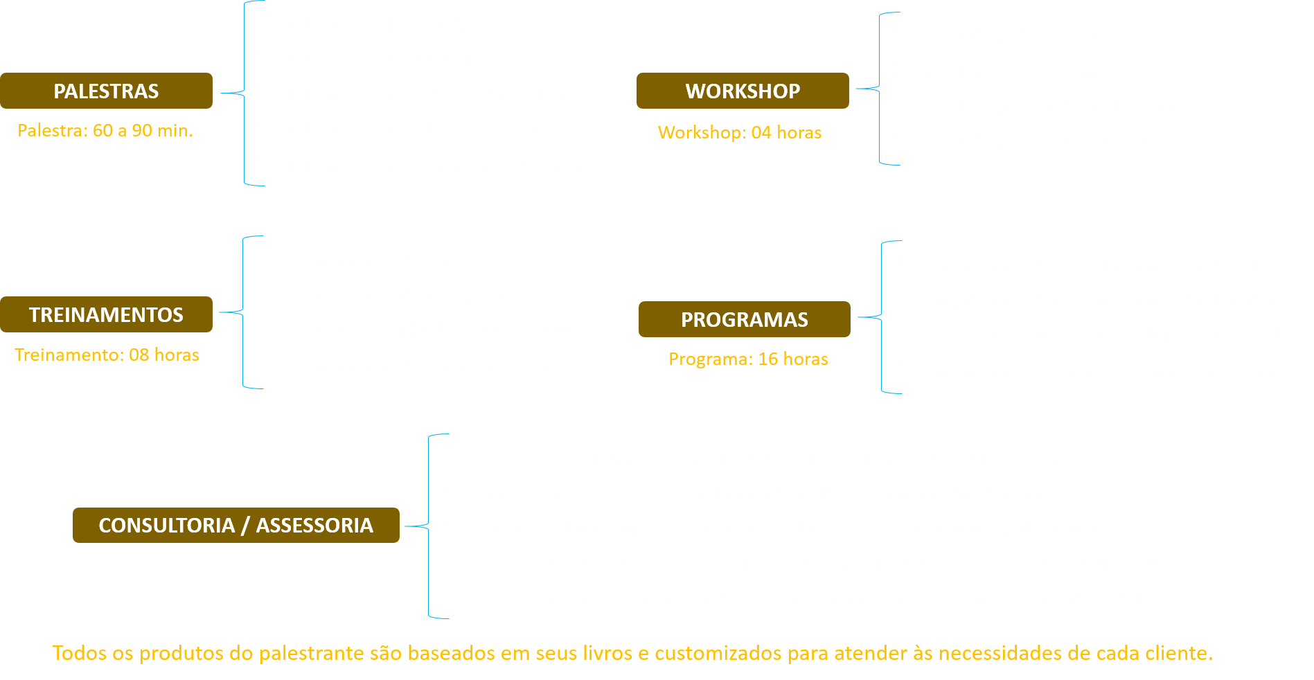 Consultoria e Treinamentos em SP